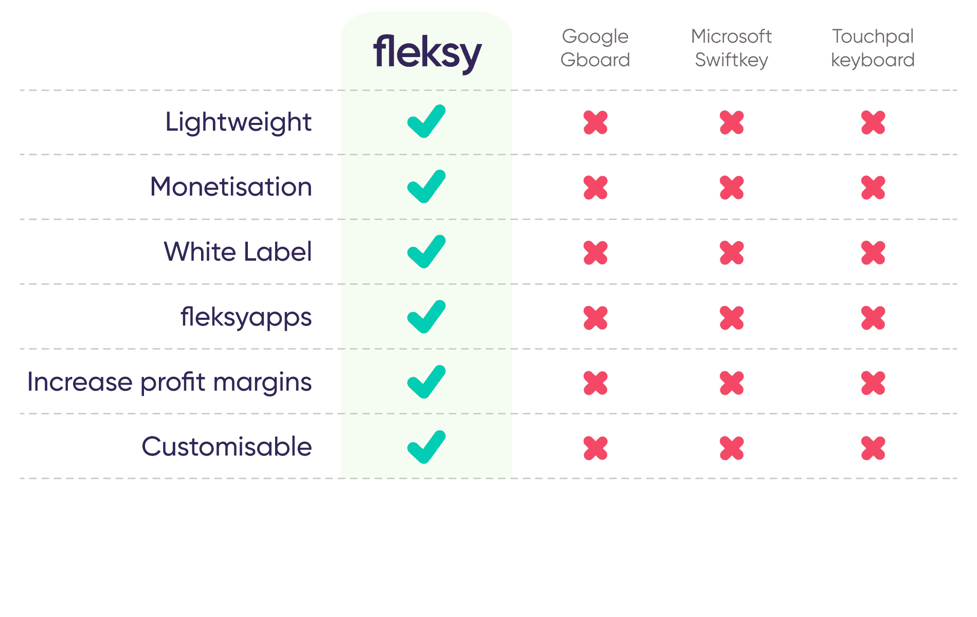 fleksy-OEM-monetization-comparision-chart-fleksy-against-competitor-keyboards-6
